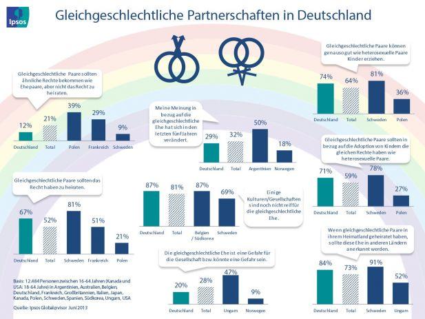 Die gleichgeschlechtliche Ehe